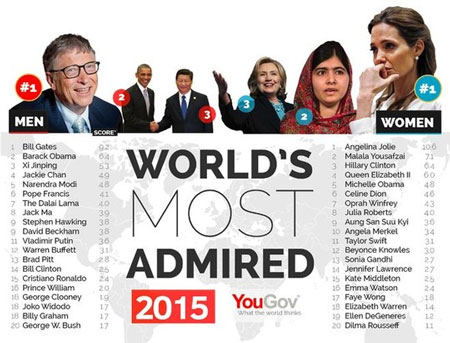 Angelina Jolie và Bill Gate được ngưỡng mộ nhất thế giới